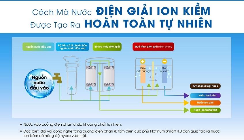 Cơ chế tạo nước ion kiềm của máy điện giải