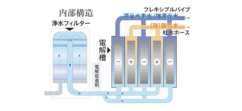 Công nghệ điện giải Nhật Bản chính thống, số lượng điện cực trong buồng điện giải luôn là số lẻ và các tấtm điện cực xếp xen kẽ nhau âm - dương