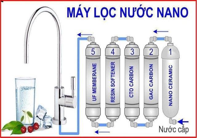 máy lọc nước mini công nghệ nano