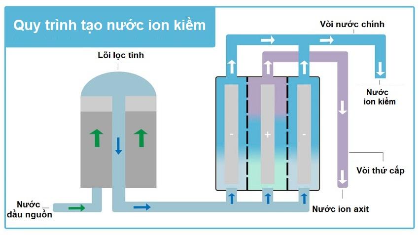quy trình tạo nước kangen