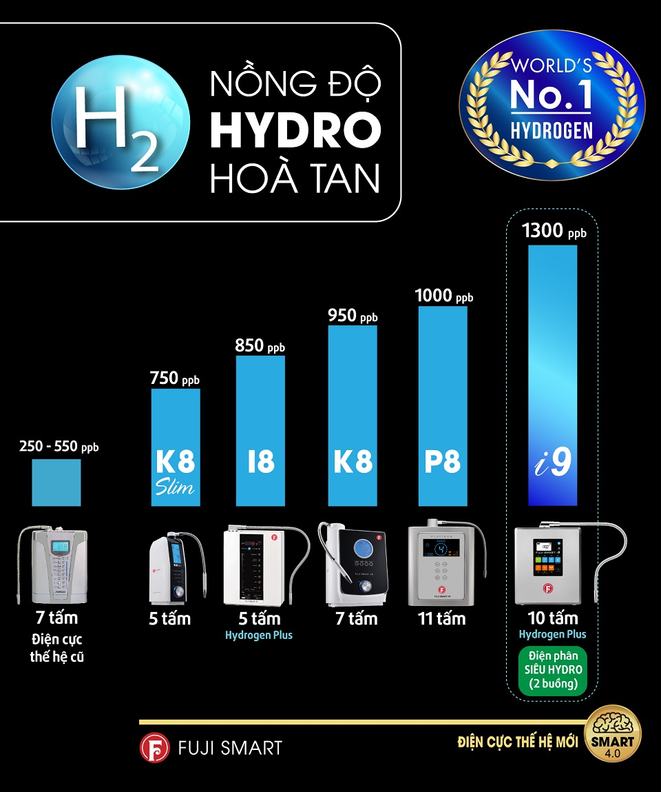 nồng độ hydro hòa tan máy fuji smart